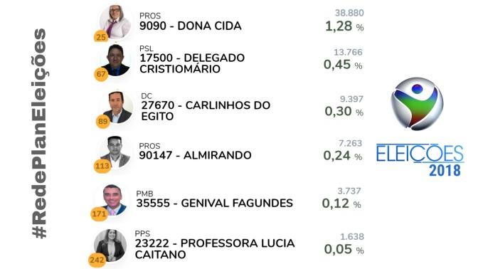 Quase metade de Planaltina-GO não vai às urnas e nenhum candidato é eleito   RP