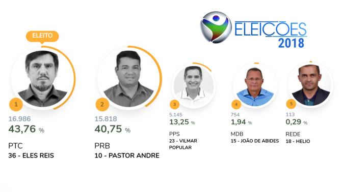 Confira quantos votos cada candidato a prefeito obteve nesta eleição | RP